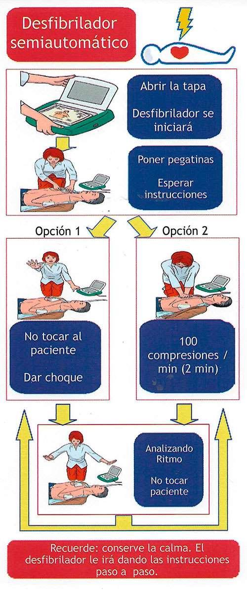 Reanimación cardiovascular con desfibrilador