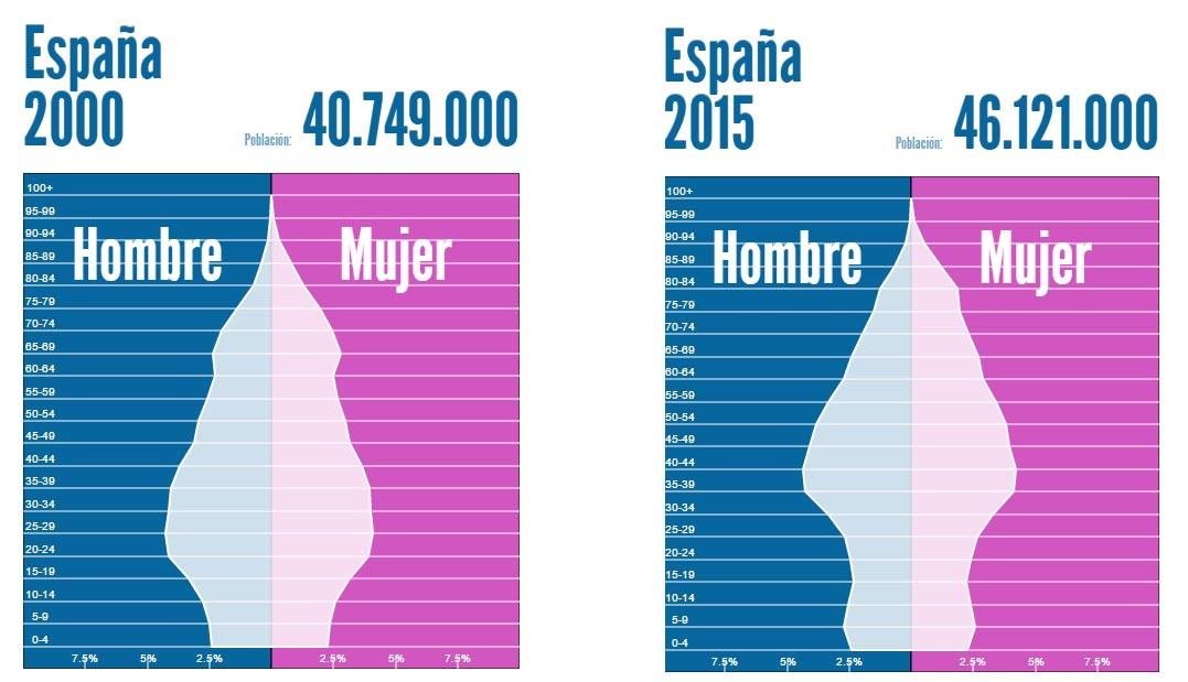 Población España desde 2000 hasta 2015