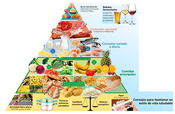 nueva-piramide-alimenticia