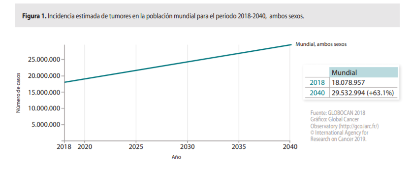 estimacion-cancer-2020