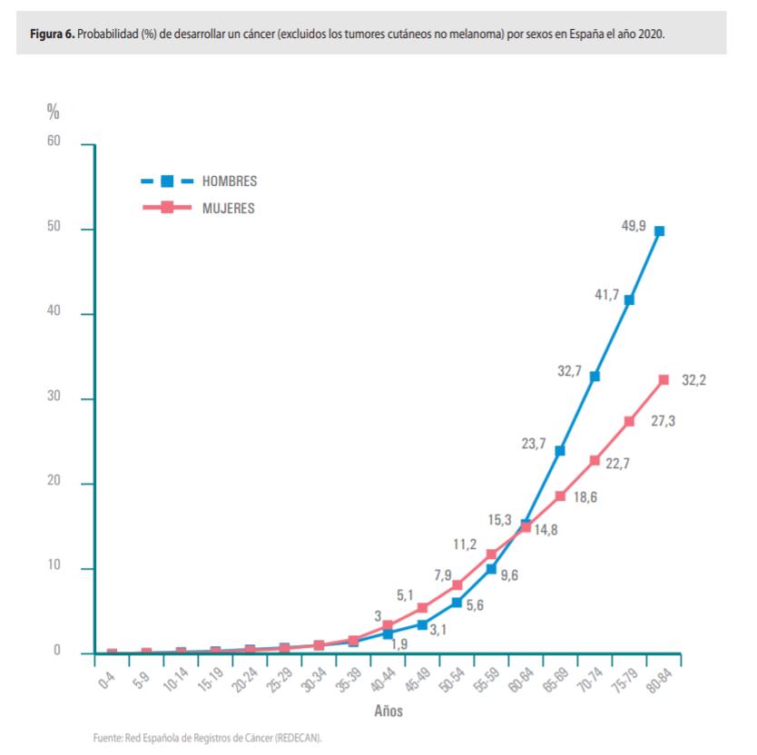 probabilidad de sufrir un cáncer en españa 2020